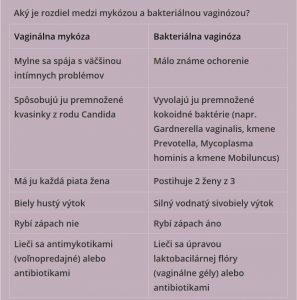 Rozdiel medzi mykózou a vaginózou